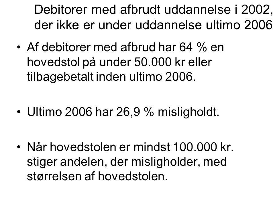 Debitorer med afbrudt uddannelse i 2002,