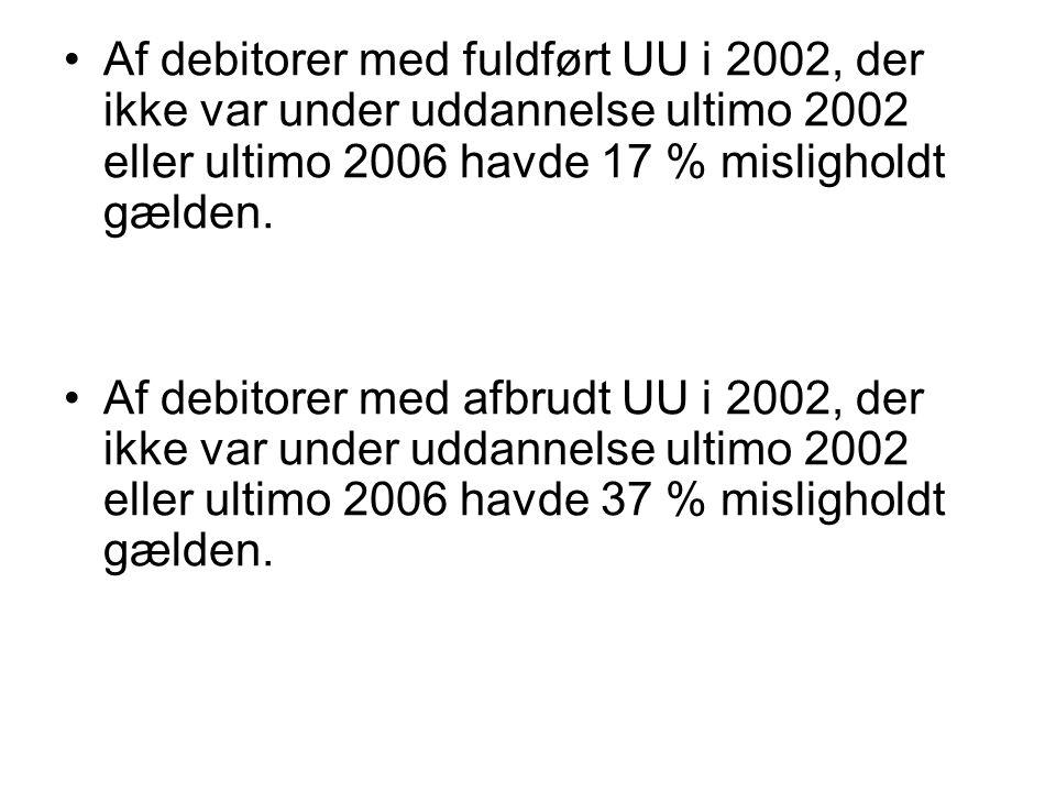 Af debitorer med fuldført UU i 2002, der ikke var under uddannelse ultimo 2002 eller ultimo 2006 havde 17 % misligholdt gælden.