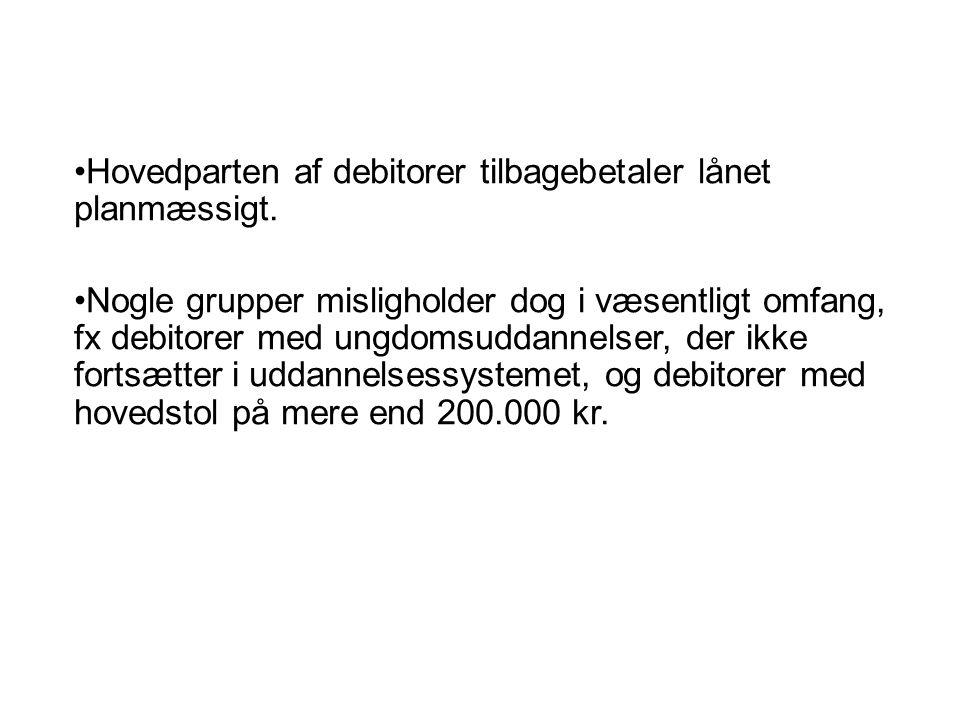 Hovedparten af debitorer tilbagebetaler lånet planmæssigt.
