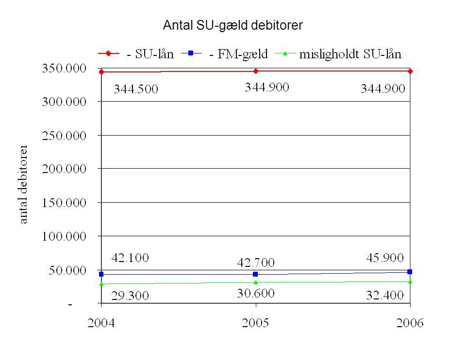 Antal SU-gæld debitorer