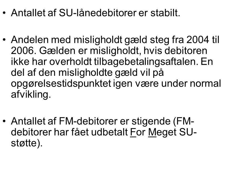 Antallet af SU-lånedebitorer er stabilt.
