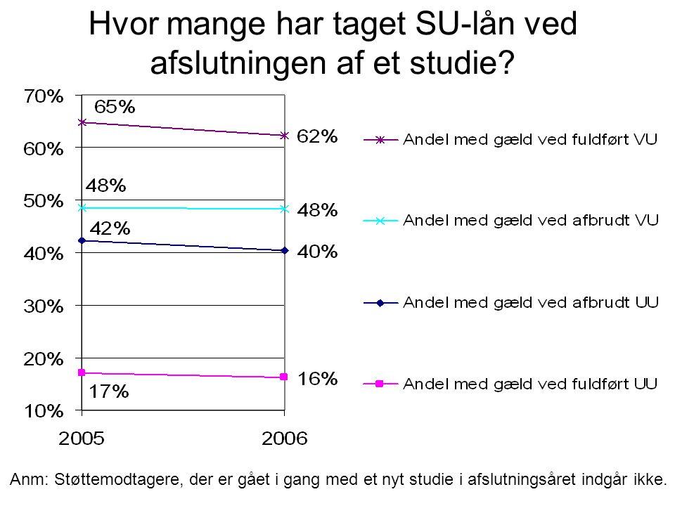 Hvor mange har taget SU-lån ved afslutningen af et studie