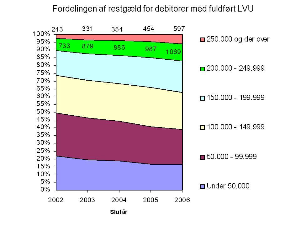 Fordelingen af restgæld for debitorer med fuldført LVU