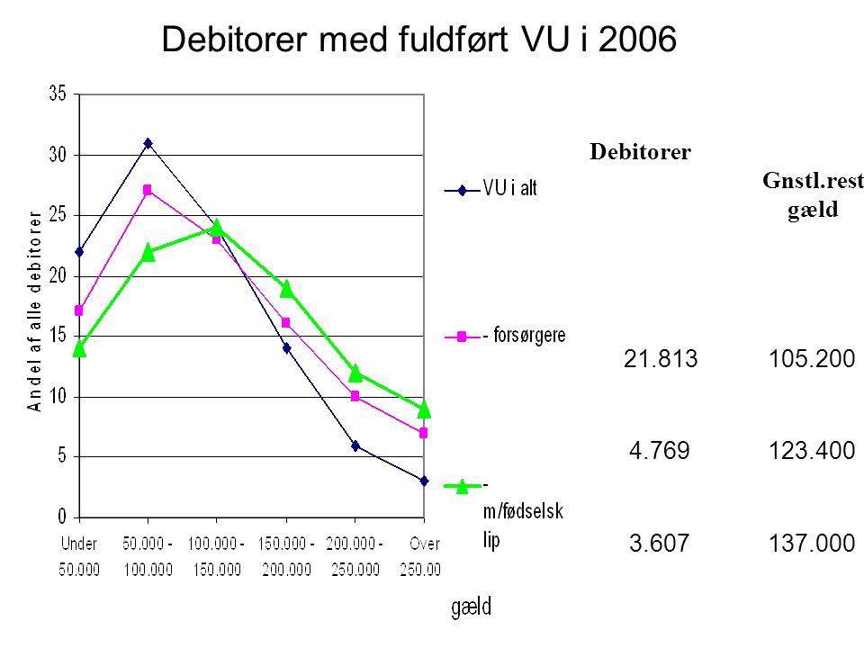 Debitorer med fuldført VU i 2006