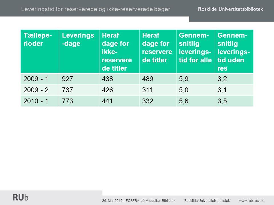 Indlånsbestillinger fra RUb jan-april 2010