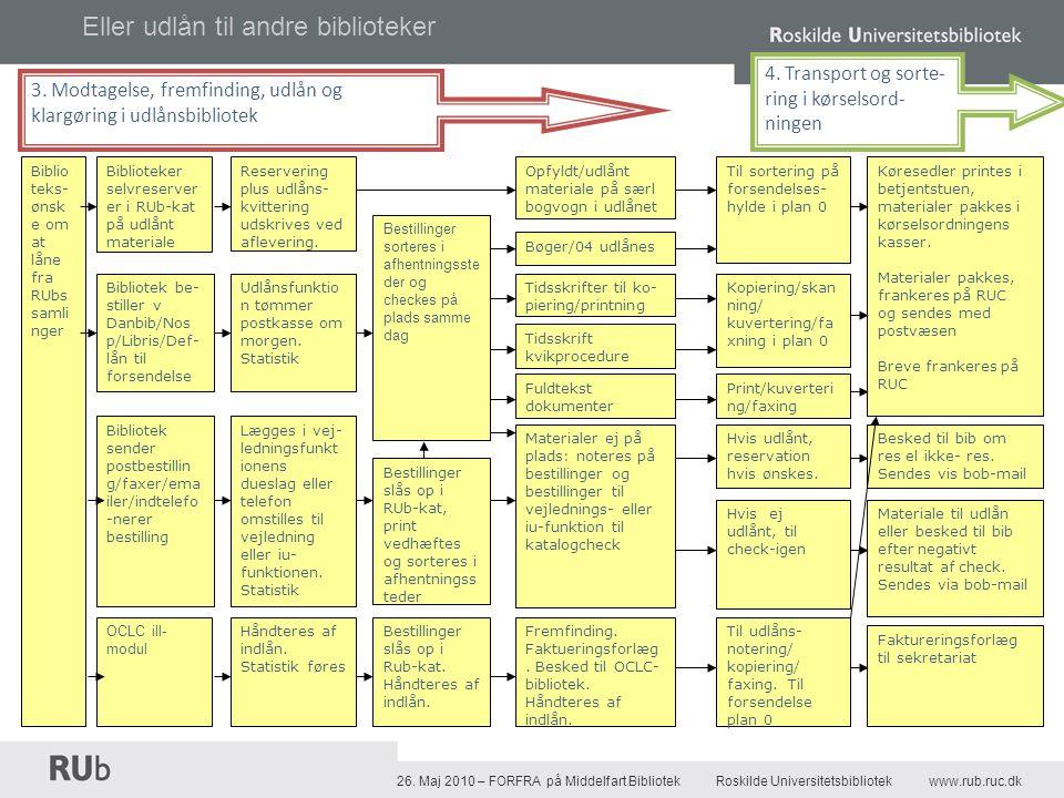 Sådan gør man - Intern behandlingstid af indlånsbestillinger RUb