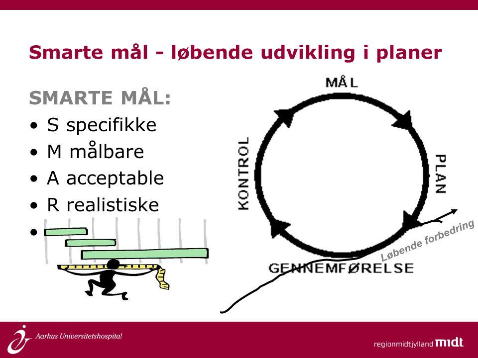 Smarte mål - løbende udvikling i planer