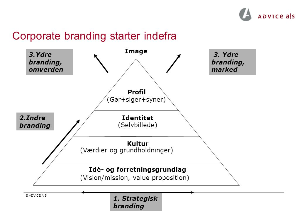 Corporate branding starter indefra