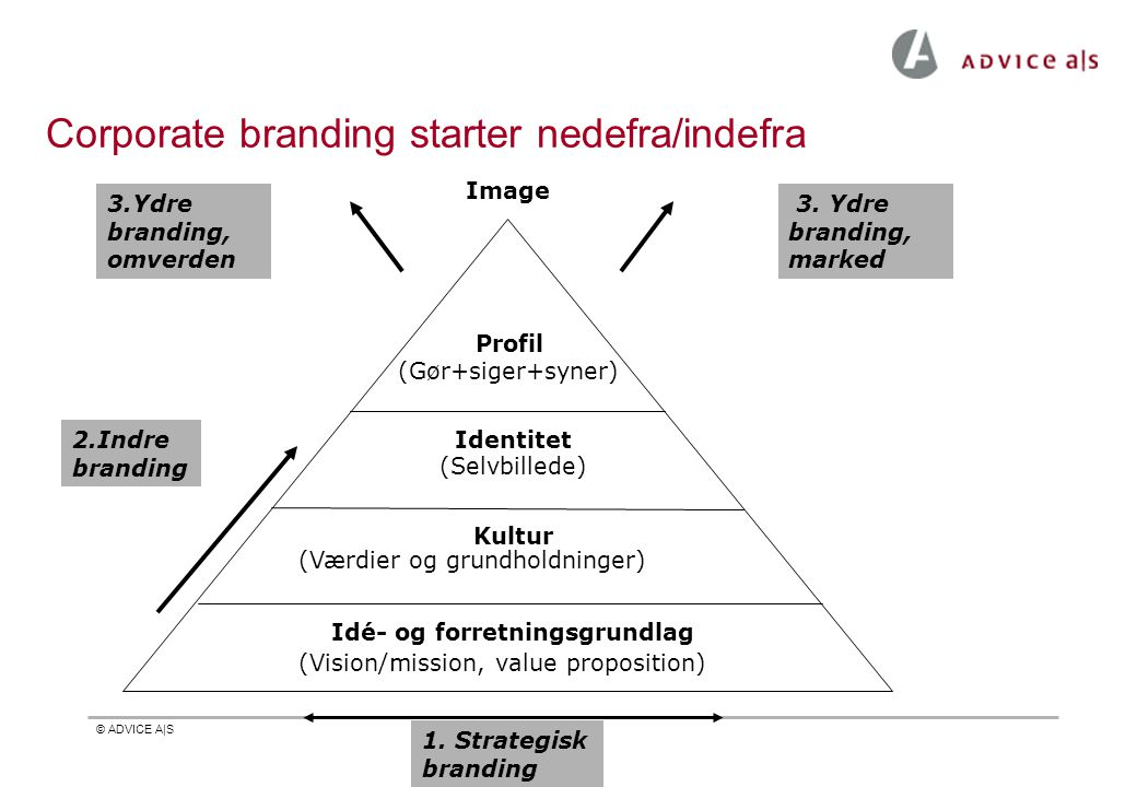 Corporate branding starter nedefra/indefra