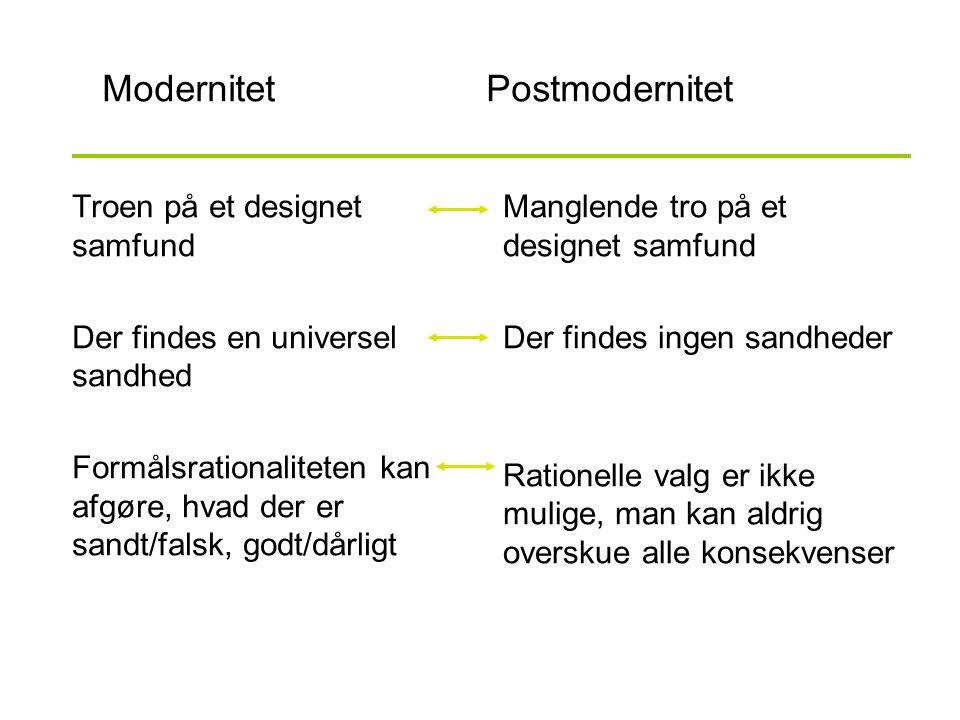 Modernitet Postmodernitet