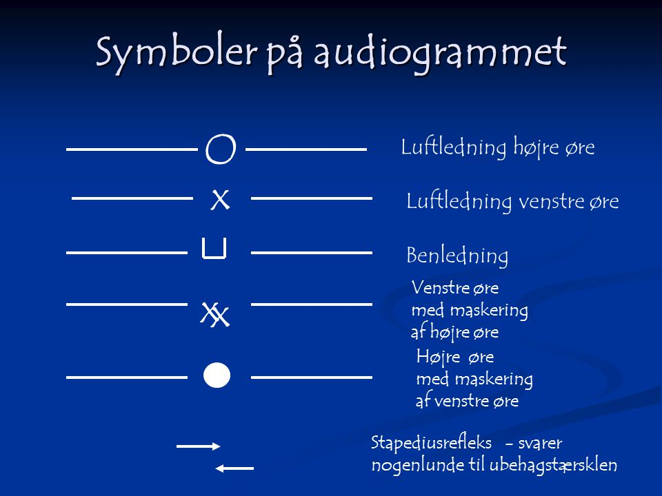 Symboler på audiogrammet