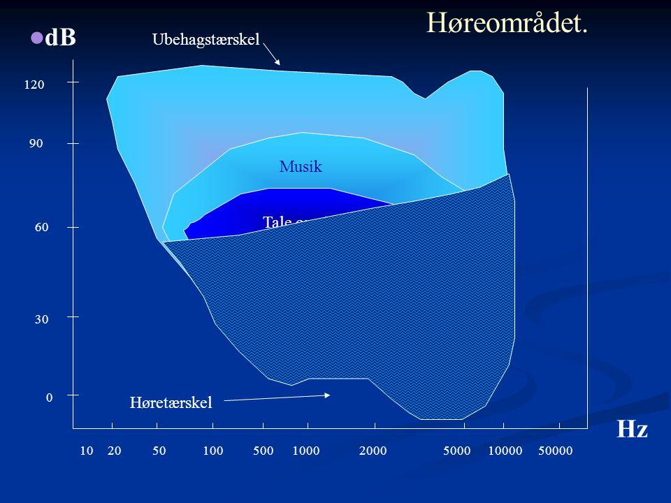 Høreområdet. dB Hz Ubehagstærskel Musik Tale området Hørbart område