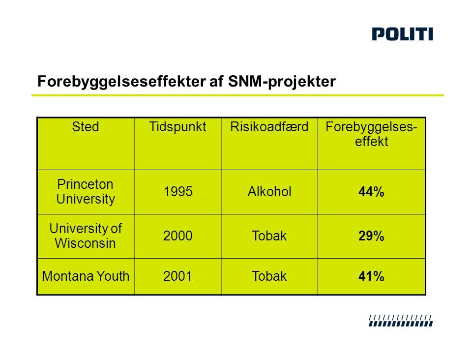Forebyggelseseffekter af SNM-projekter