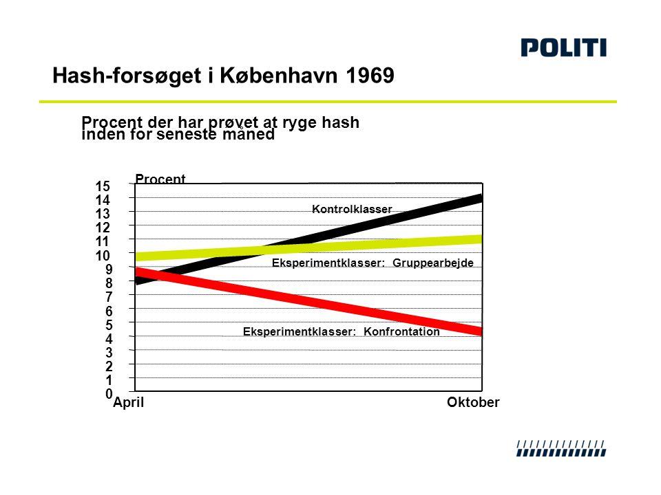 Hash-forsøget i København 1969