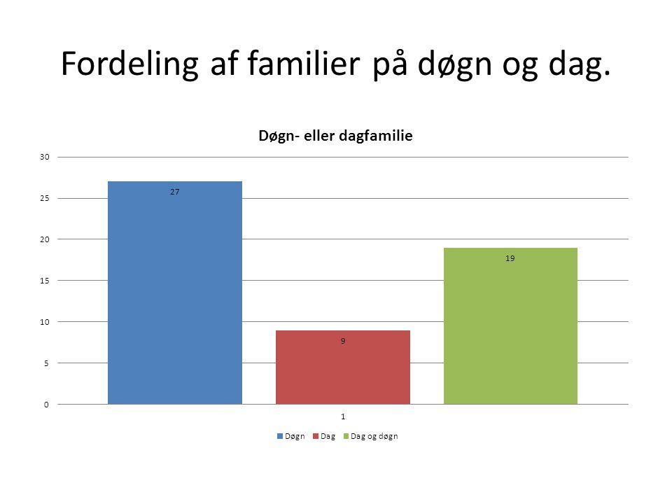 Fordeling af familier på døgn og dag.