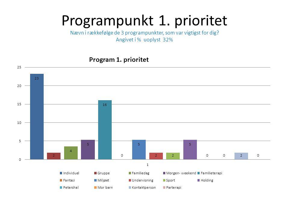 Programpunkt 1. prioritet Nævn i rækkefølge de 3 programpunkter, som var vigtigst for dig.