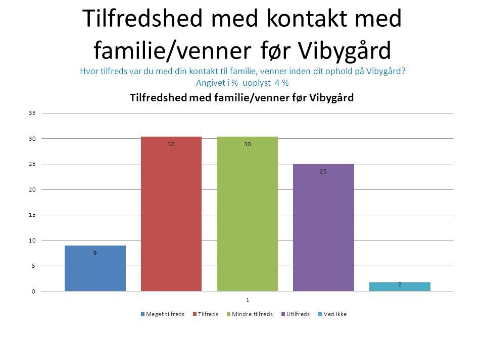 Tilfredshed med kontakt med familie/venner før Vibygård Hvor tilfreds var du med din kontakt til familie, venner inden dit ophold på Vibygård.