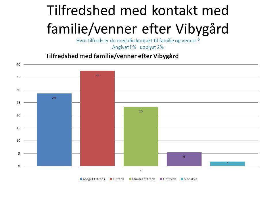 Tilfredshed med kontakt med familie/venner efter Vibygård Hvor tilfreds er du med din kontakt til familie og venner.