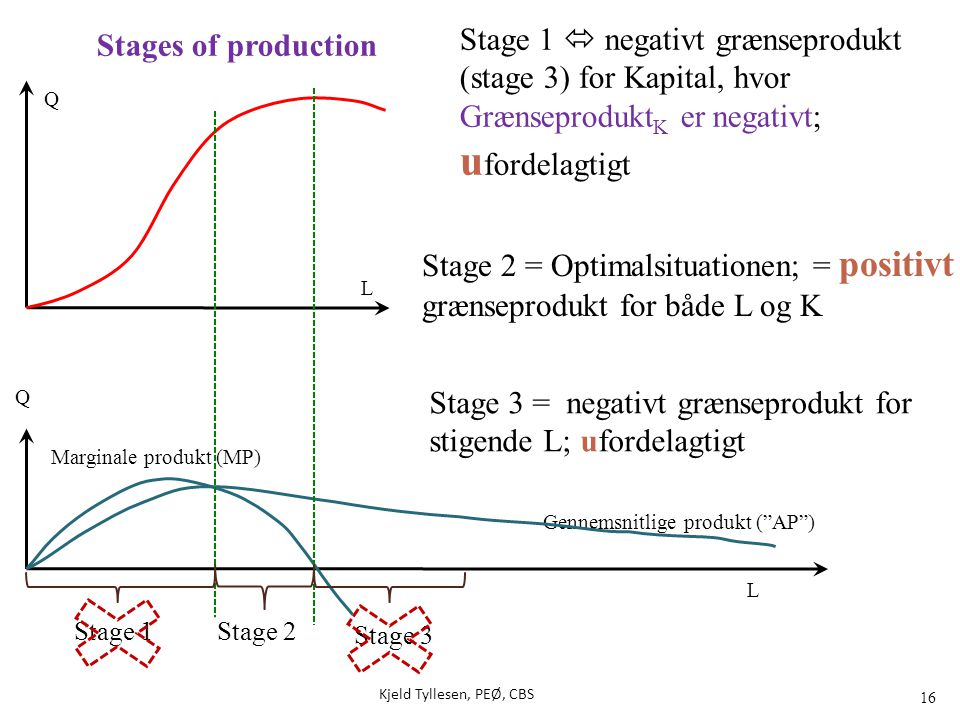 Stage 2 = Optimalsituationen; = positivt grænseprodukt for både L og K
