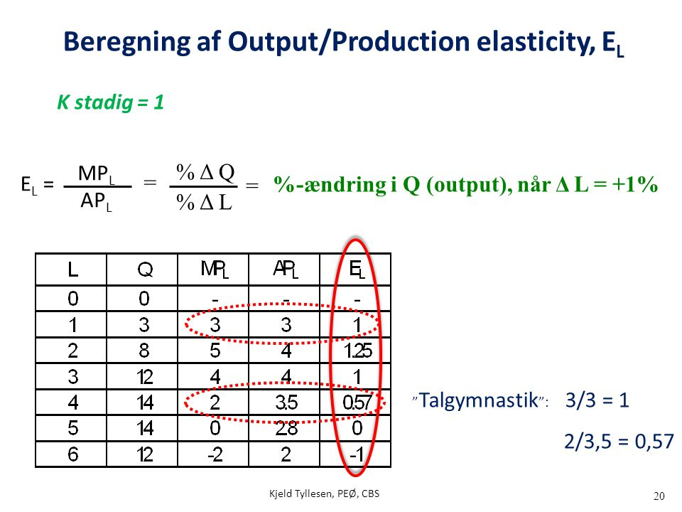 Beregning af Output/Production elasticity, EL