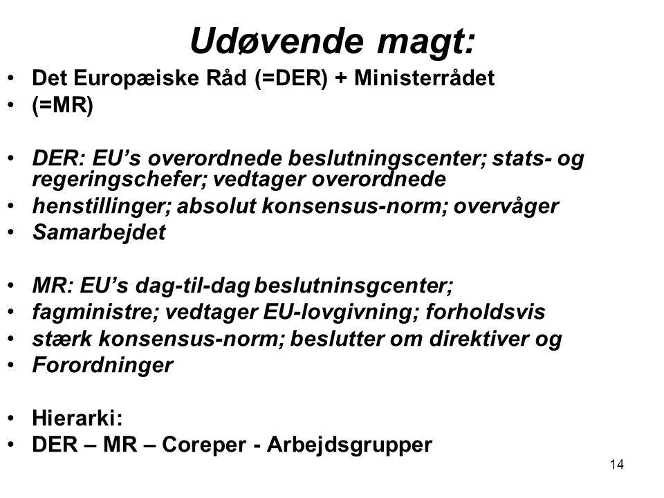 Udøvende magt: Det Europæiske Råd (=DER) + Ministerrådet (=MR)