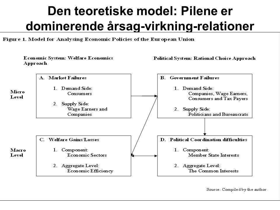 Den teoretiske model: Pilene er dominerende årsag-virkning-relationer