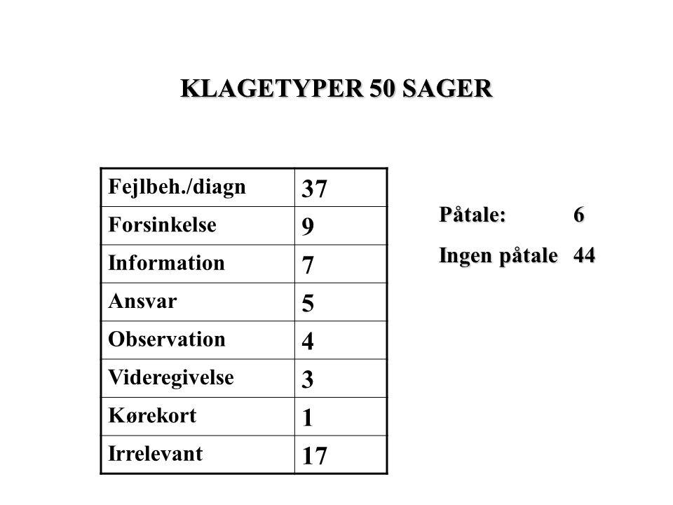 KLAGETYPER 50 SAGER KLAGETYPER 50 SAGER