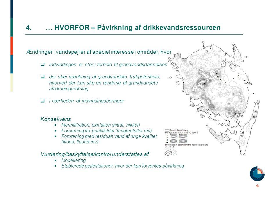 4. … HVORFOR – Påvirkning af drikkevandsressourcen
