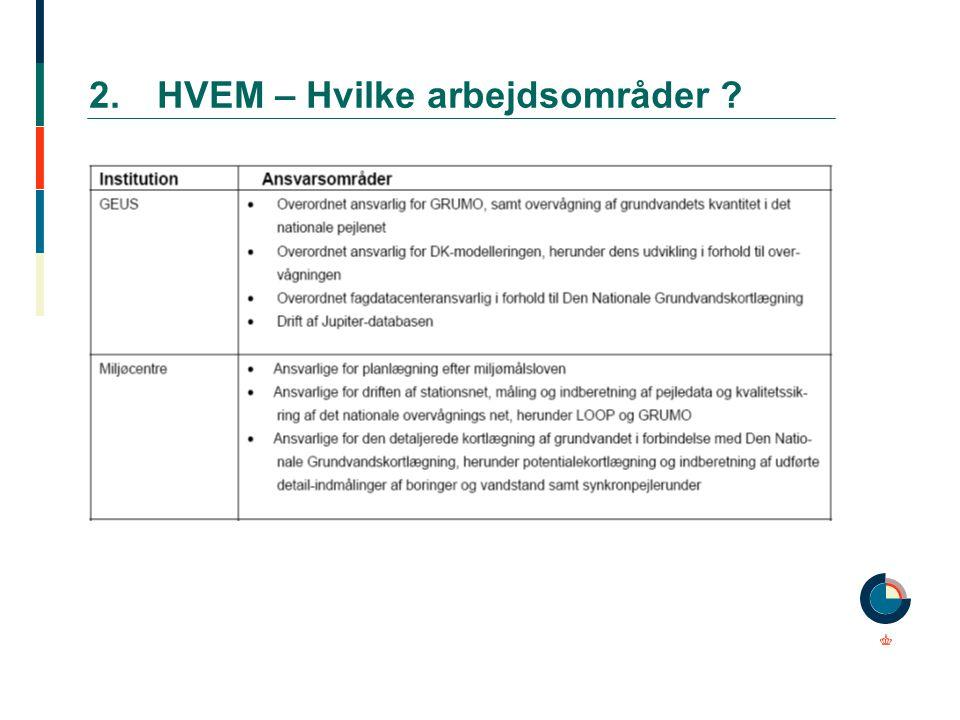 2. HVEM – Hvilke arbejdsområder