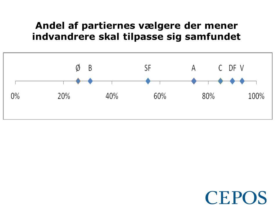 Andel af partiernes vælgere der mener indvandrere skal tilpasse sig samfundet