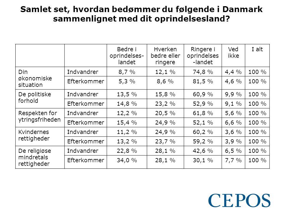 Samlet set, hvordan bedømmer du følgende i Danmark sammenlignet med dit oprindelsesland