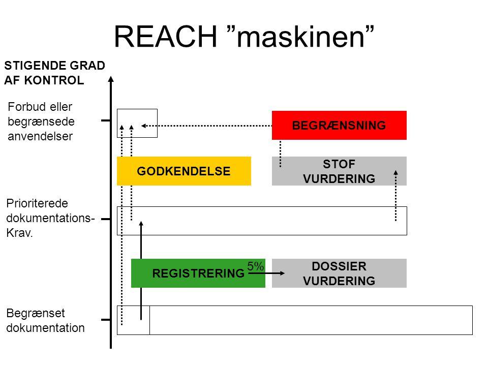 REACH maskinen STIGENDE GRAD AF KONTROL Forbud eller begrænsede