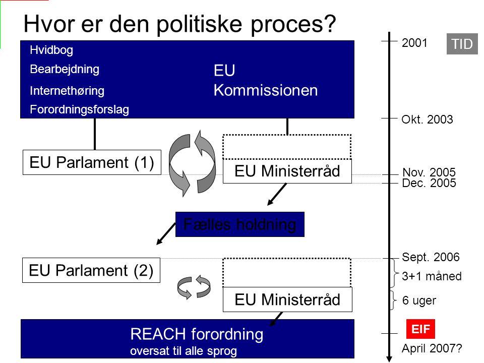 Hvor er den politiske proces