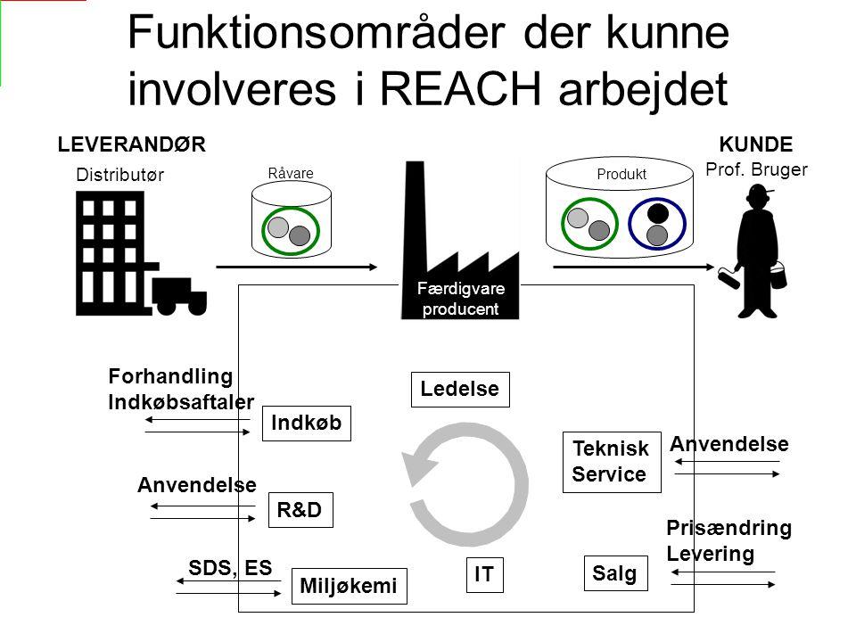 Funktionsområder der kunne involveres i REACH arbejdet