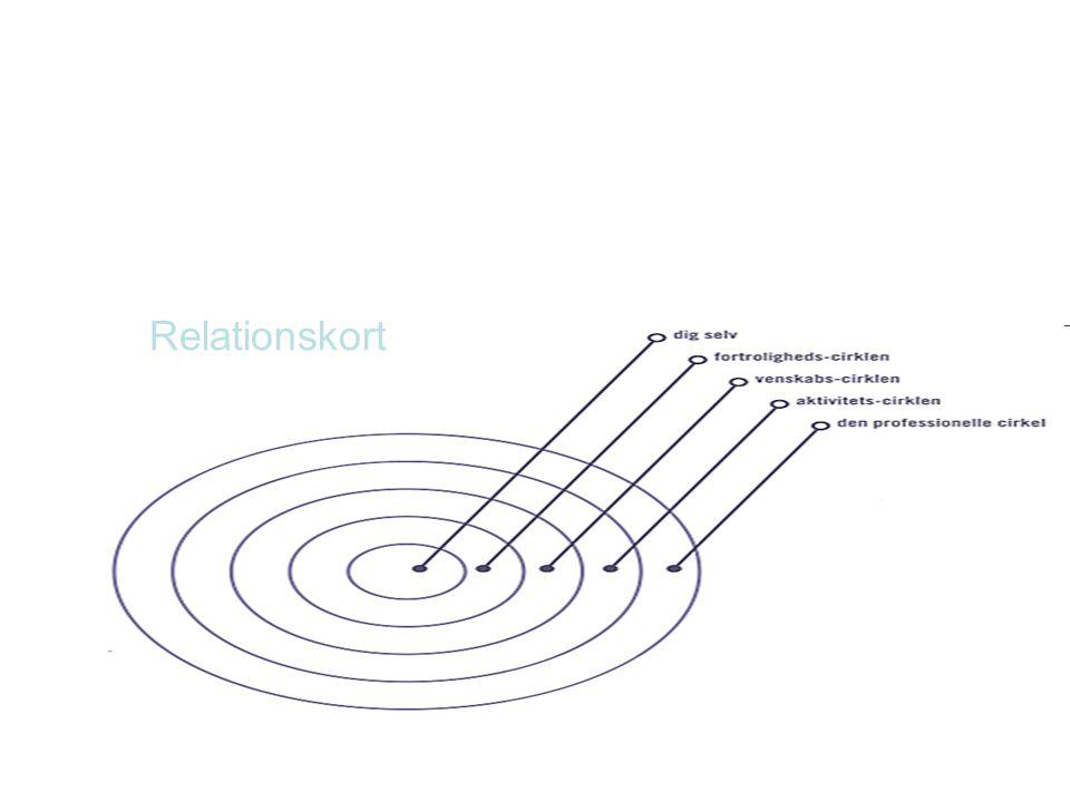 Relationskort