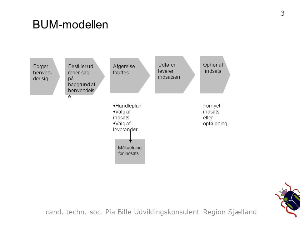 BUM-modellen Ophør af indsats. Udfører leverer indsatsen. Målsætning. for indsats. Afgørelse træffes.