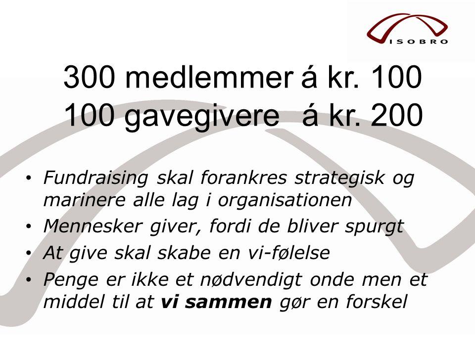 300 medlemmer á kr. 100 100 gavegivere á kr. 200