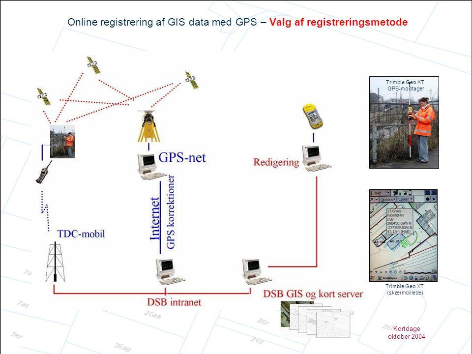 Online registrering af GIS data med GPS – Valg af registreringsmetode