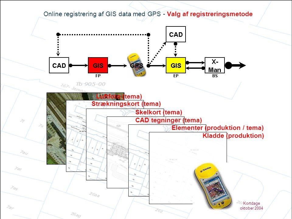 Online registrering af GIS data med GPS - Valg af registreringsmetode