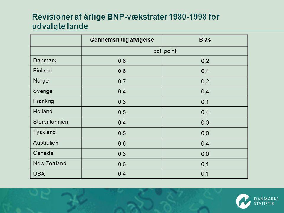 Revisioner af årlige BNP-vækstrater 1980-1998 for udvalgte lande