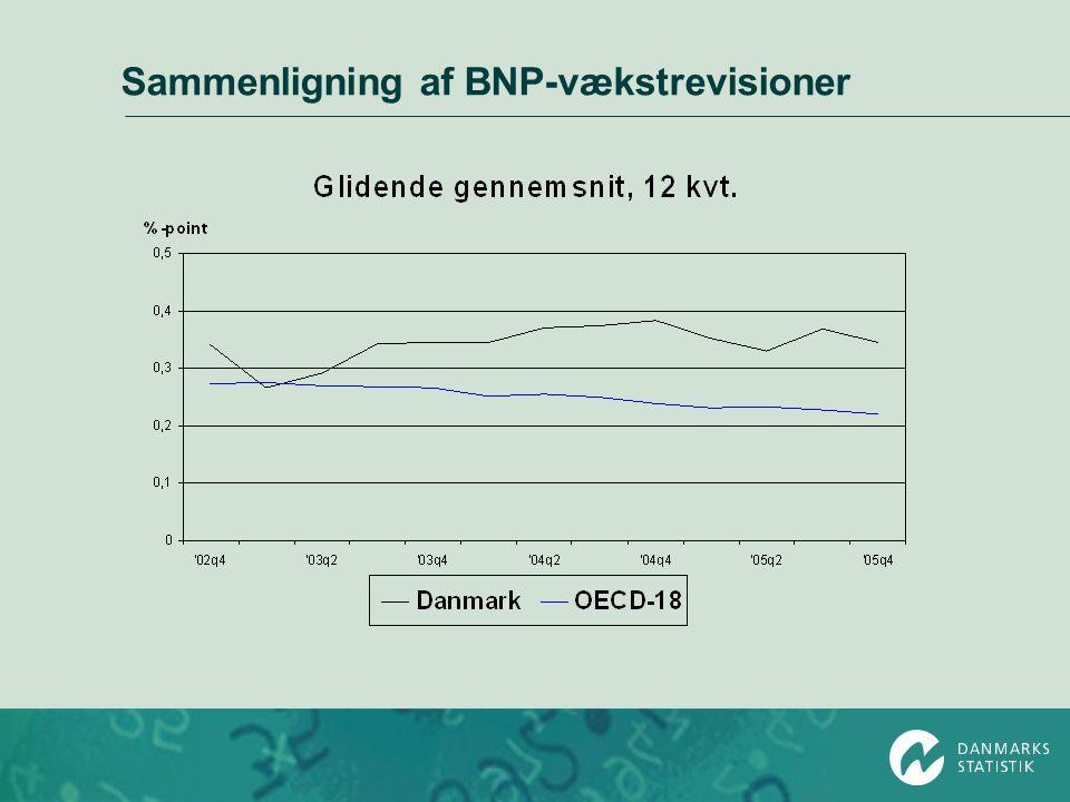 Sammenligning af BNP-vækstrevisioner