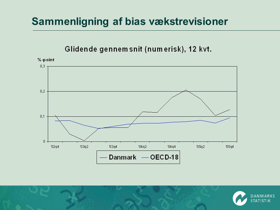 Sammenligning af bias vækstrevisioner