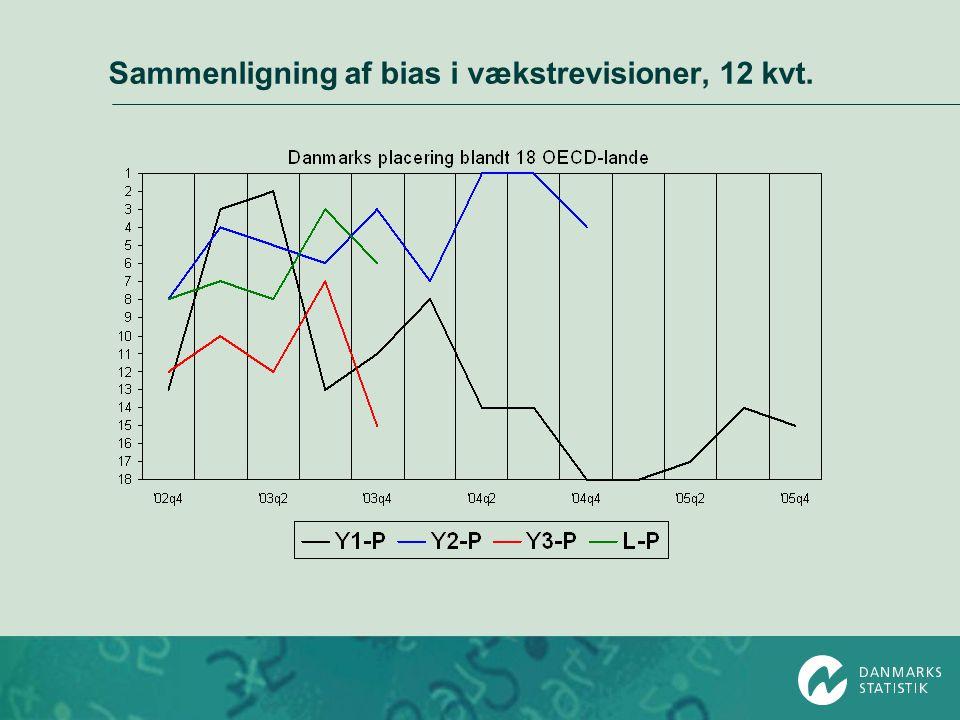 Sammenligning af bias i vækstrevisioner, 12 kvt.