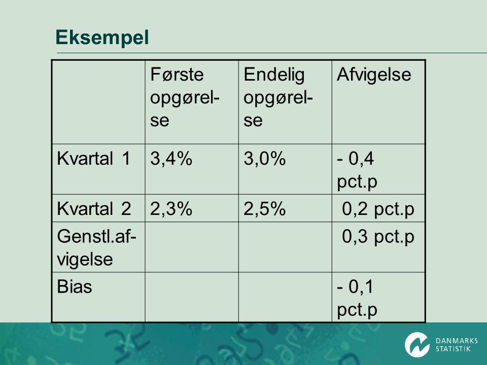 Eksempel Første opgørel-se Endelig opgørel-se Afvigelse Kvartal 1 3,4%