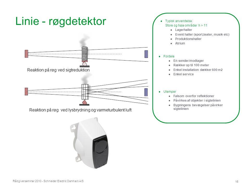 Linie - røgdetektor Detektorer Reaktion på røg ved sigtreduktion
