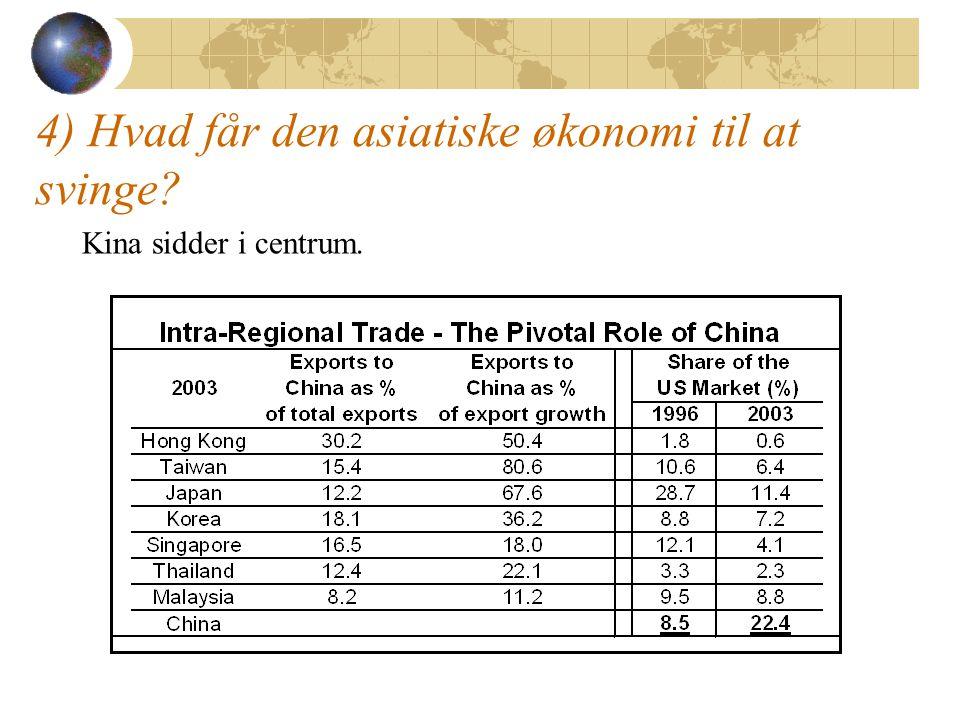 4) Hvad får den asiatiske økonomi til at svinge