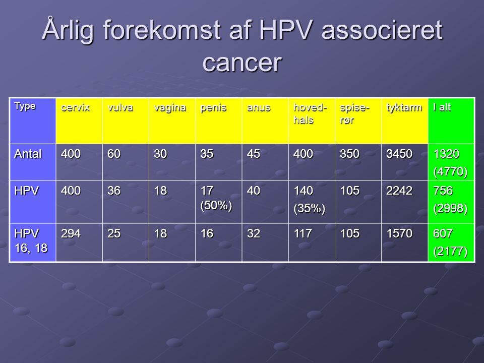 Årlig forekomst af HPV associeret cancer