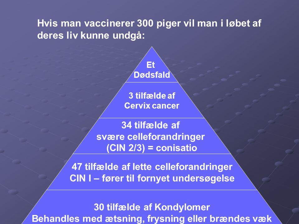 Hvis man vaccinerer 300 piger vil man i løbet af deres liv kunne undgå:
