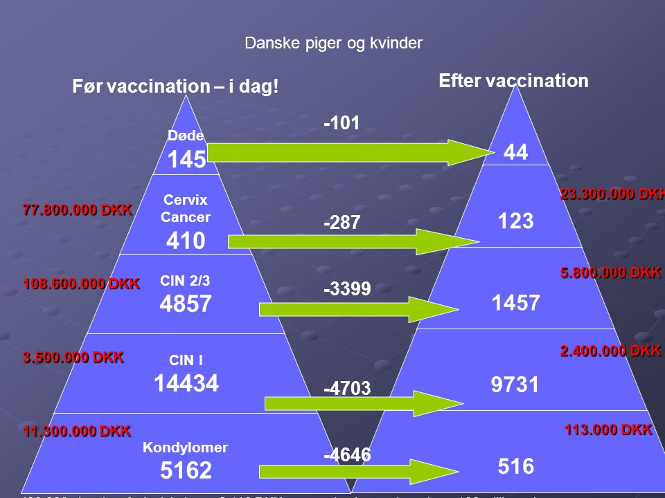 Efter vaccination Før vaccination – i dag! -101 -287 -3399 -4703 -4646