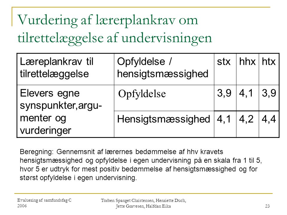 Vurdering af lærerplankrav om tilrettelæggelse af undervisningen